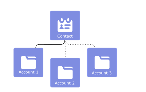 How to relate a contact to multiple accounts in Salesforce ? – ForceBase